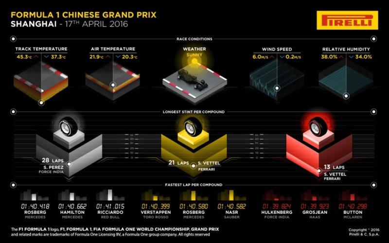 Pirelli - China - 2